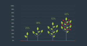 graph of growing sustainable environment with business